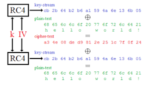 cryptography how does wep wireless security work information rc4 wep stream cipher diagram