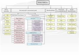 Company Ownership Chart Walt Disney Company Organizational Chart Lenscrafters