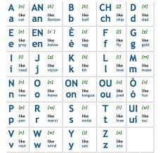 learn haitian creole french alphabet letters pronunciation