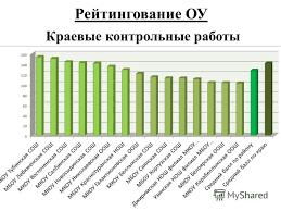 Презентация на тему Задачи системы образования Краснотуранского  8 Рейтингование ОУ Краевые контрольные работы