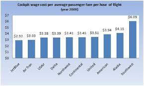 Pilot Salary Chart Minimum Wage Pilots Heres One Way Of Looking At Flight