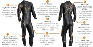 Blueseventy Womens Wetsuit Size Chart Details About New 2019 Mens Blueseventy Reaction Fullsleeve Triathlon Swimming Wetsuit