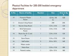 Emergency Department Planning And Design Ppt Emergency Department Powerpoint Presentation Free
