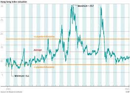 Hang Seng Index Historical Chart Colgate Share Price History