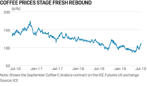 Ice Coffee Futures Chart Commodity Tracker 5 Charts To Watch This Weel July 08 2019