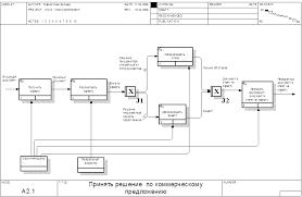Курсовая работа Автоматизации процесса учета договоров на  Моделировать систему учета договоров на предприятии