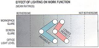 office lighting levels at work. and quantified the workers\u0027 satisfaction level. subjects defined effects of two different types lighting on work functions in general. office levels at