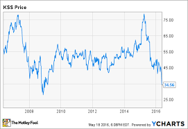 Kohls Is Way Past Its Prime Can It Adapt The Motley Fool