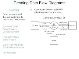 Create Process Flow Chart In Word Templates Definition In Spanish Shipment Process Flow Chart