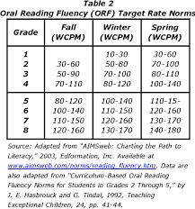 Pdf Assessing Reading Fluency Semantic Scholar