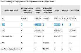 Visa Bulletin Priority Date Chart Eb2 Niw Priority Date Explained Eb2 Niw