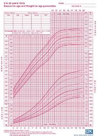 Teenage Girl Height And Weight Chart Age Height And Weight Chart For Teenagers Height And Weight