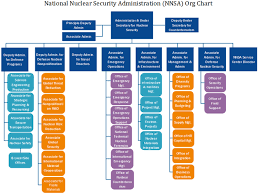 Nnsa Org Chart Details Of National Nuclear Security Admin