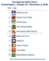Candy Crush Saga Still Crushing It On The Us Top Grossing