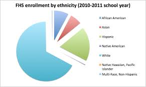 American Ethnic Groups Pie Chart File Fhs Enrollment By Ethnicity Pie Chart Png Wikimedia