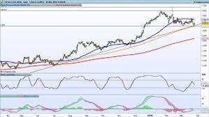 Tui Chart Earnings Look Ahead Capita United Utilities Tui Ig Swiss