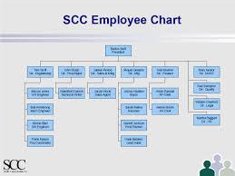 The Swift Construction Company Scc Dale Scott P Eng