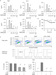 Lps Design Associates Inhibition Of Lps Stimulated Cytokine Induction By Dmf A