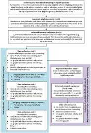 protocol for a longitudinal qualitative study survivors of figure