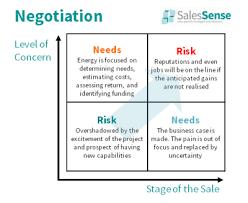 Sales Negotiation Strategies Negotiation Techniques