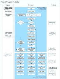 Project Management Flow Chart Excel Jasonkellyphoto Co
