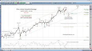 Dow Jones Industrial Average Advanced Chart Guilandhighre Cf
