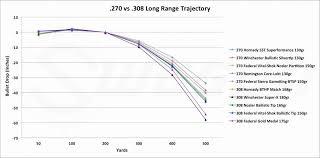 7mm 08 Drop Chart 41 Inquisitive 300 Wsm Ballistic Charts