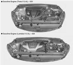 kia sorento engine compartment your vehicle at a glance kia engine coolant reservoir