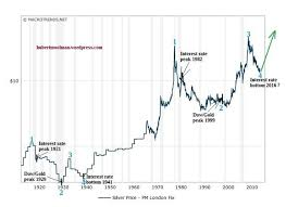 Silver Price Year Chart The Interesting Relationship Between Silver Rallies And