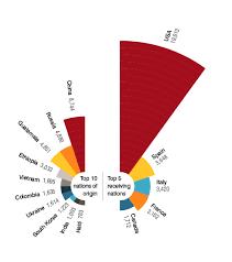 Orphan Spirit Chart The Decline Of International Adoption Cnn Com