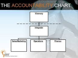 Eos Accountability Chart Roles Image Result For Traction Eos Accountability Chart Chart