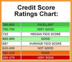 Credit Score Chart Credit Score Rating Credit Score Range