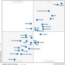 Gartner Chart Business Intelligence A Few Days Ago Ive Wrote About Place Of Power Bi In