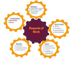 Total Compensation | Human Resources | Virginia Tech Total Rewards