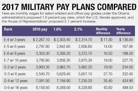 Army Officer Pay Chart 21 Prototypal Officer Retirement Pay Chart