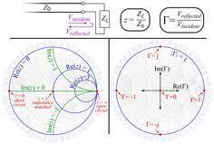 7 Best Smith Chart Images Smith Chart Chart Math Formulas