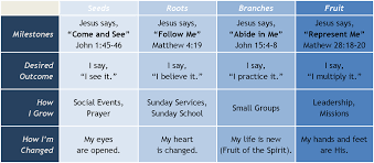 Christian Growth Chart Charting Spiritual Growth Spiritual Growth Spirituality