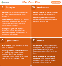 Sample Of Strength And Weaknesses What Is A Swot Analysis And How To Do It Right With