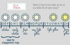 10 Charts To Help You Find The Perfect Engagement Ring