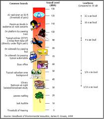 Noise Level Chart Omfar Mcpgroup Co