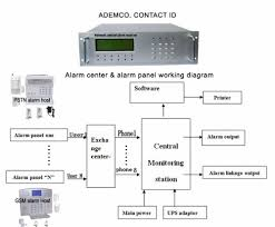 security systems home security alarm monitoring modern security best home network setup 2017 at Home Security Network Diagram