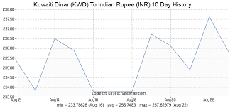 Kuwaiti Dinar To Inr Chart Kuwaiti Dinar Kwd To Indian Rupee Inr Exchange Rates Today