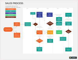 Business Sales Process Chart Sales Lead Qualification Process Flowchart Is Step By Step