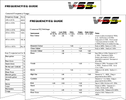 Dance Music Frequency Chart Instrument Frequency Chart For Electronic Music What Goes