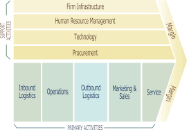 Marketing Environment  External Influences on Marketing Strategy     Study com Business