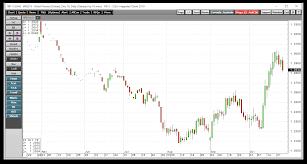 Cocoa Runs Into Selling And A Look At Nib Ipath Bloomberg