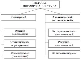 Методы нормирования труда net Методы нормирования труда