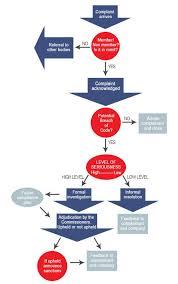 Dmc Complaint Process