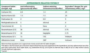 Steroid Equivalency Chart 66 Detailed Steroid Equivalent Dose Chart