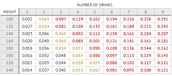 How Many Drinks Is 08 Chart How Many Drinks Does It Take To Get To 08 In Wisconsin